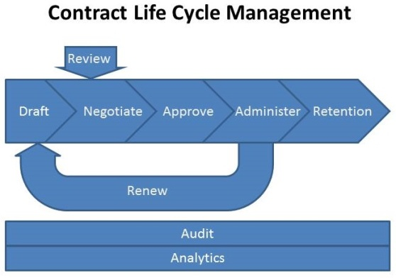 CLM Lifecycle