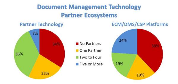 PartnerEcosystems-600
